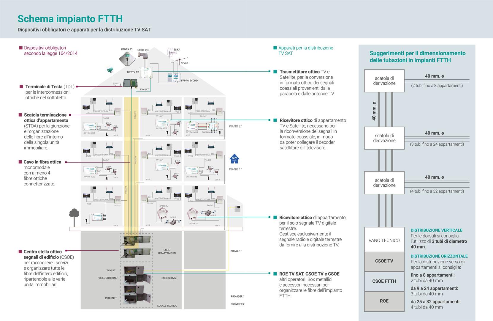 impianti multiservizio - schema FTTH