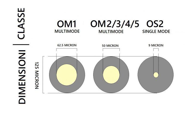 OM-multimodale-classi