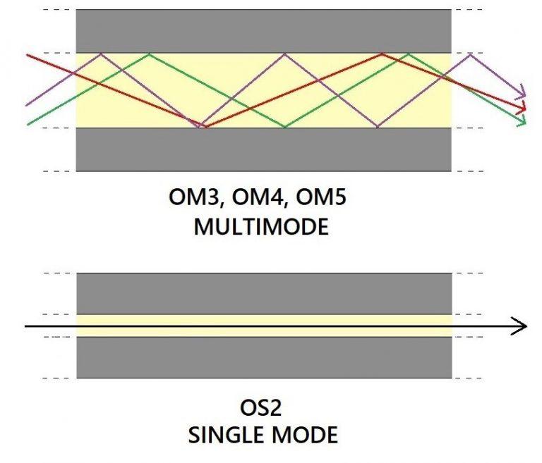 om-os-propagazione-segnale