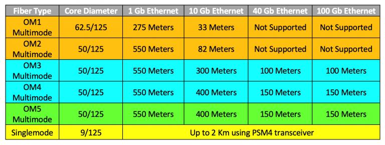 tabella-prestazioni-cavi-OM-OS